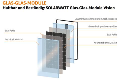 Glas-Glas-Übersichtsbild
